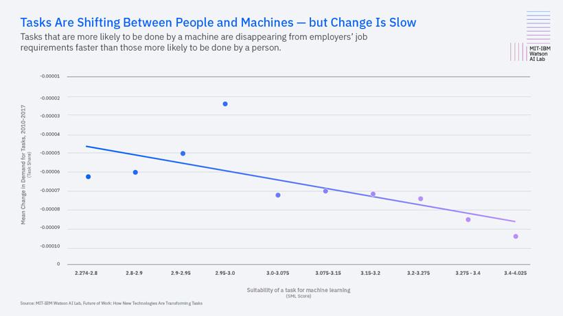 La Inteligencia Artificial reducirá los trabajos de salario medio si no se adaptan con más formación