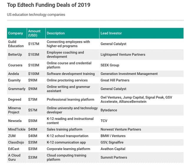 Las empresas de tecnología educativa de EE. UU. Recaudaron $ 1.6 mil millones en fondos de capital de riesgo en 2019