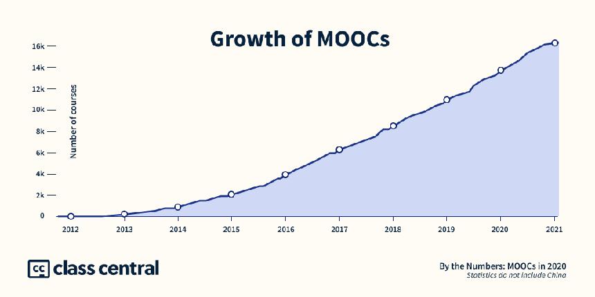 Los MOOC se disparan debido a la pandemia: más de 180 millones de estudiantes y contando