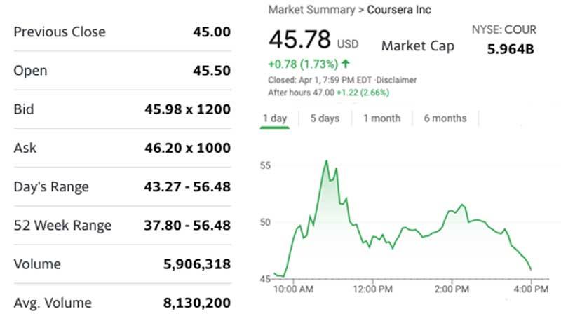 El CEO de Coursera dice que su valoración no caerá después de que la pandemia se calme