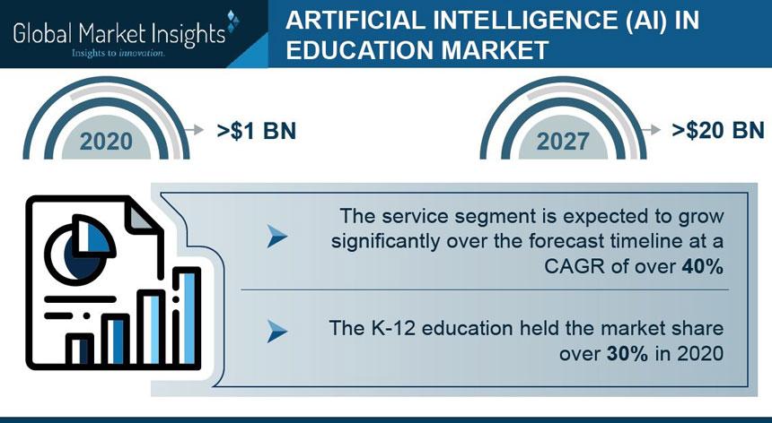 La tecnología de inteligencia artificial en la educación crecerá un 40% anualmente hasta 2027