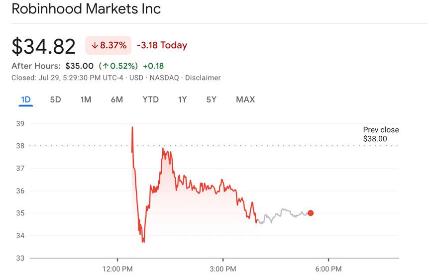 Las acciones de la aplicación comercial Robinhood cayeron un 8,3% en su debut en Nasdaq